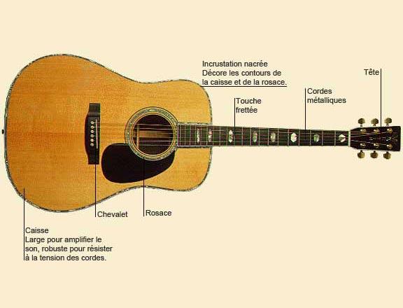 photo de Guitare acoustique ou folk ou à cordes métalliques