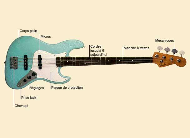 photo de Guitare basse
