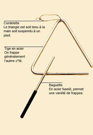 photo de Triangle